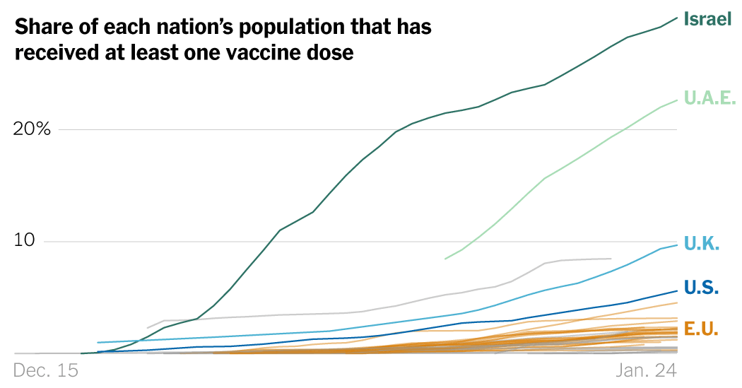 which-country-is-leading-the-race-to-vaccinate?